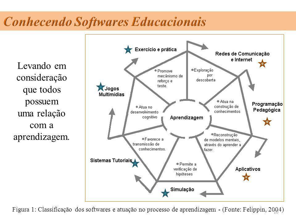 Levando em consideração que todos possuem uma relação com a aprendizagem. Figura 1: Classificação dos softwares e atuação no processo de aprendizagem