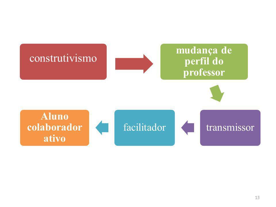 13 construtivismo mudança de perfil do professor transmissorfacilitador Aluno colaborador ativo