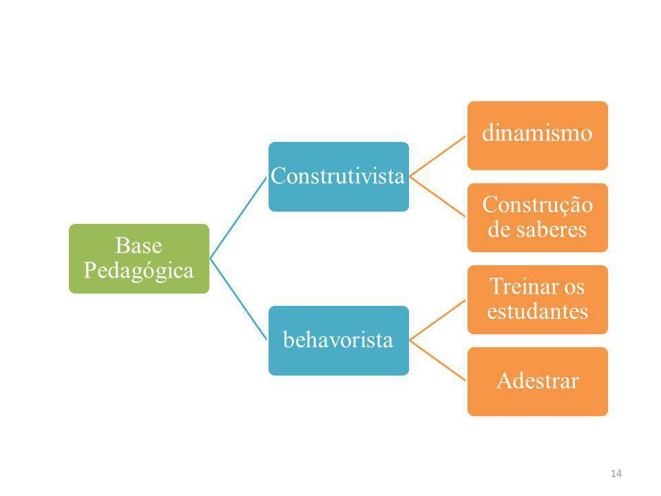 Base Pedagógica Construtivista dinamismo Construção de saberes behavorista Treinar os estudantes Adestrar 14