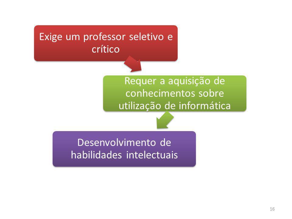 16 Exige um professor seletivo e crítico Requer a aquisição de conhecimentos sobre utilização de informática Desenvolvimento de habilidades intelectua