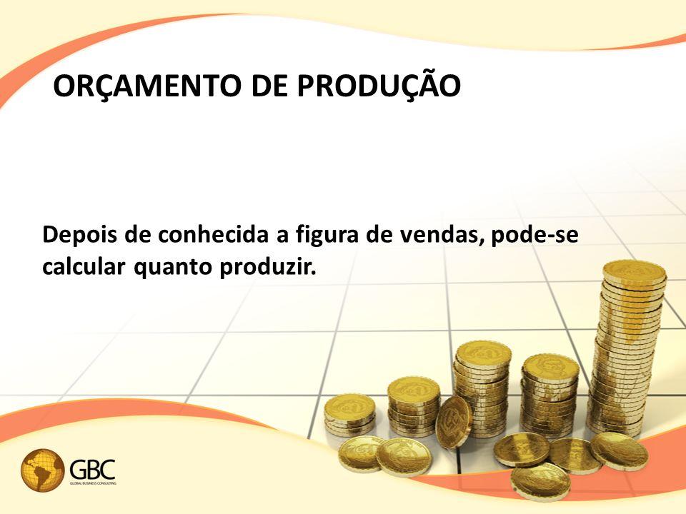 Depois de conhecida a figura de vendas, pode-se calcular quanto produzir. ORÇAMENTO DE PRODUÇÃO