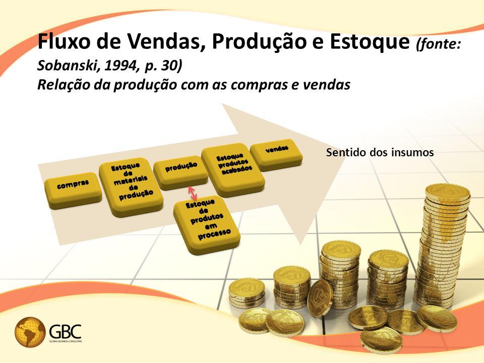 Fluxo de Vendas, Produção e Estoque (fonte: Sobanski, 1994, p.