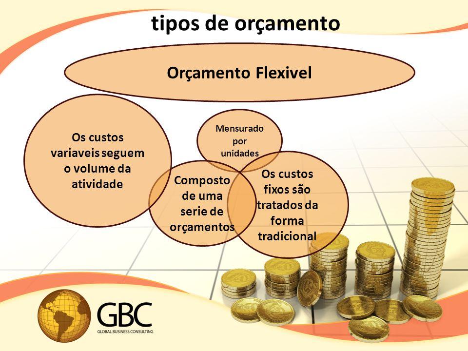 tipos de orçamento Orçamento Flexivel Mensurado por unidades Os custos fixos são tratados da forma tradicional Composto de uma serie de orçamentos Os custos variaveis seguem o volume da atividade