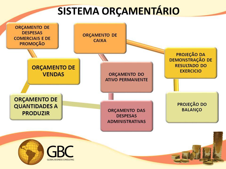 SISTEMA ORÇAMENTÁRIO ORÇAMENTO DE DESPESAS COMERCIAIS E DE PROMOÇÃO ORÇAMENTO DE VENDAS ORÇAMENTO DE QUANTIDADES A PRODUZIR ORÇAMENTO DAS DESPESAS ADMINISTRATIVAS ORÇAMENTO DO ATIVO PERMANENTE ORÇAMENTO DE CAIXA PROJEÇÃO DA DEMONSTRAÇÃO DE RESULTADO DO EXERCICIO PROJEÇÃO DO BALANÇO
