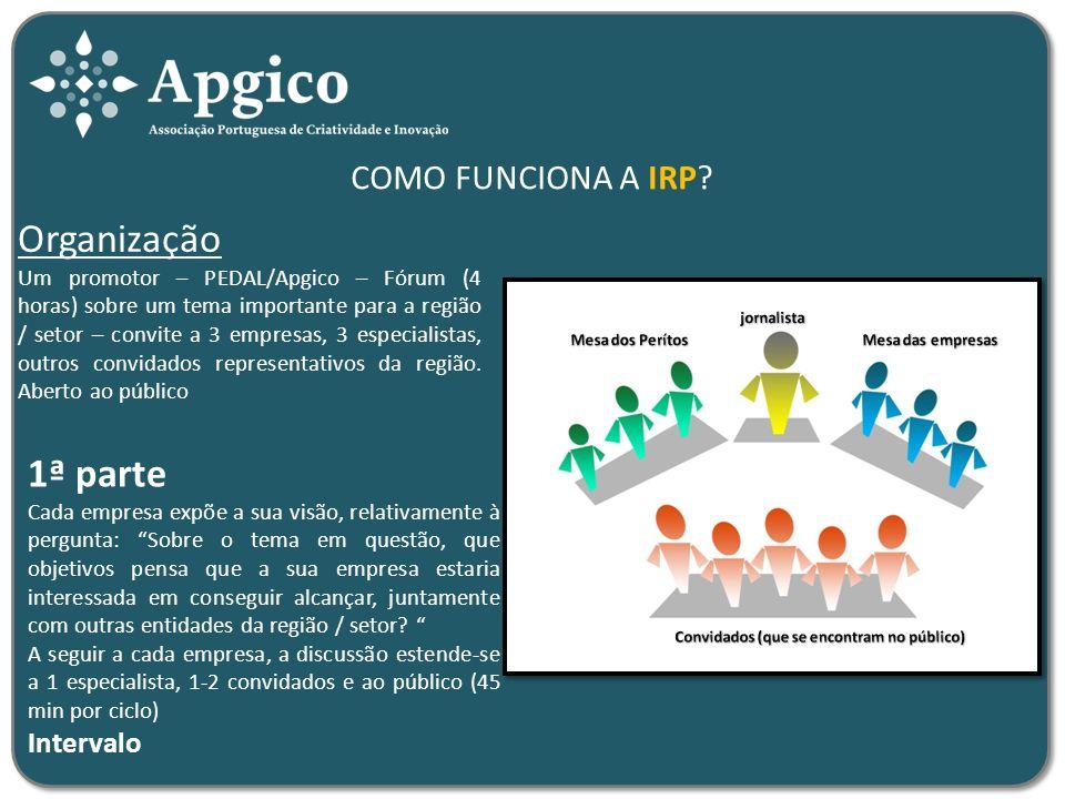 COMO FUNCIONA A IRP? Organização Um promotor – PEDAL/Apgico – Fórum (4 horas) sobre um tema importante para a região / setor – convite a 3 empresas, 3