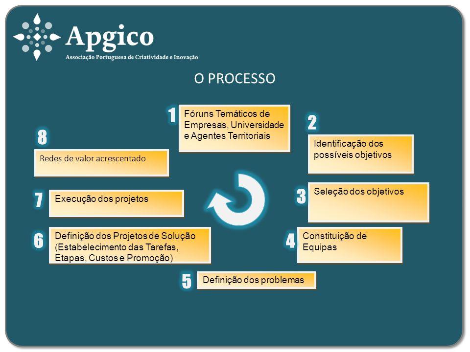 O PROCESSO Identificação dos possíveis objetivos Seleção dos objetivos Definição dos Projetos de Solução (Estabelecimento das Tarefas, Etapas, Custos