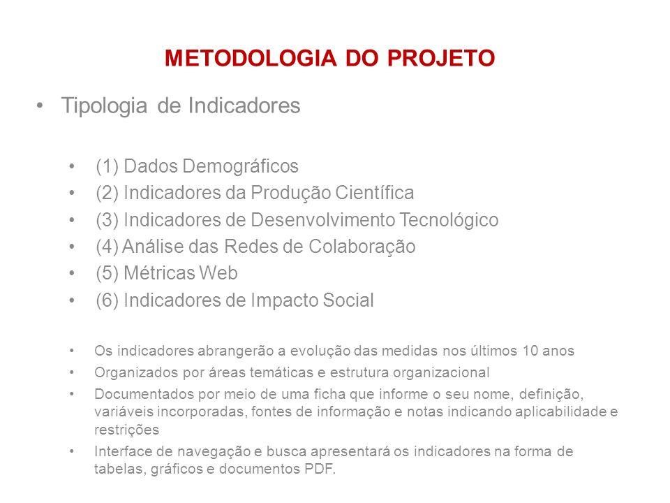 Tipologia de Indicadores (1) Dados Demográficos (2) Indicadores da Produção Científica (3) Indicadores de Desenvolvimento Tecnológico (4) Análise das