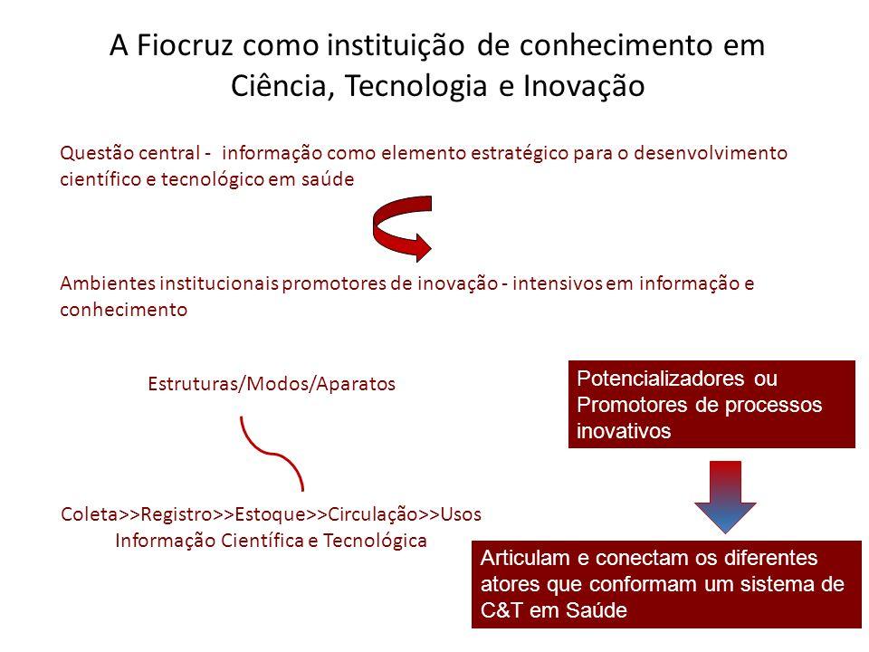 Questão central - informação como elemento estratégico para o desenvolvimento científico e tecnológico em saúde Ambientes institucionais promotores de