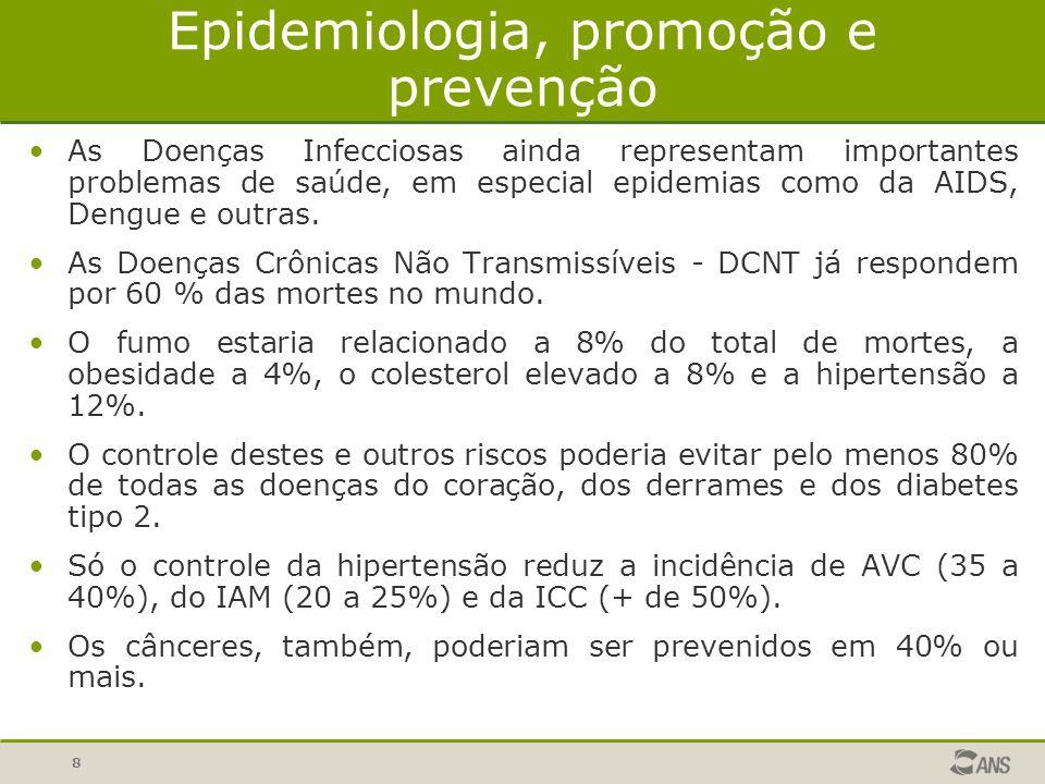 9 DCNT: epidemiologia e despesas em saúde No Brasil, nas últimas décadas: Aumento da prevalência devido à: urbanização acelerada, aumento expectativa de vida, mudanças no padrão alimentar, do aumento do tabagismo e sedentarismo, entre outros.