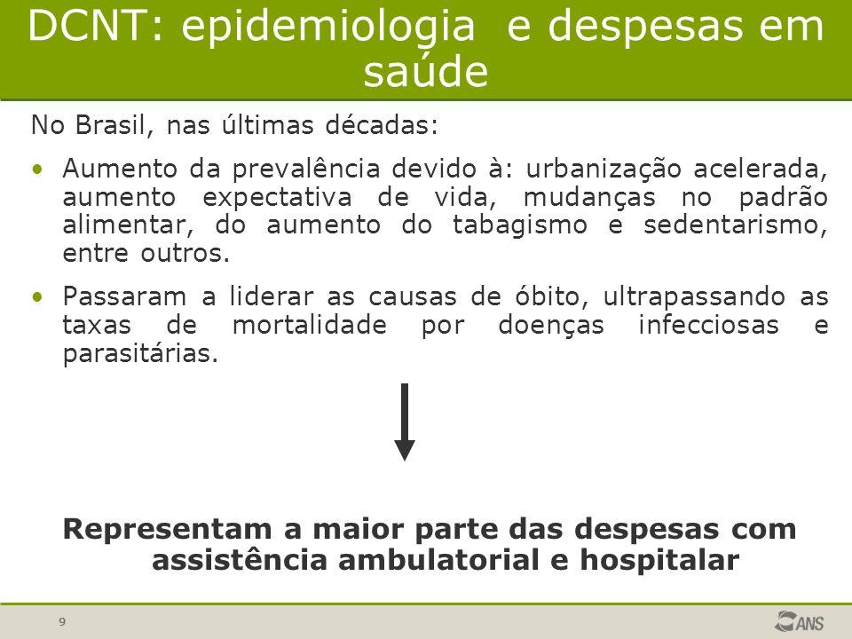 9 DCNT: epidemiologia e despesas em saúde No Brasil, nas últimas décadas: Aumento da prevalência devido à: urbanização acelerada, aumento expectativa