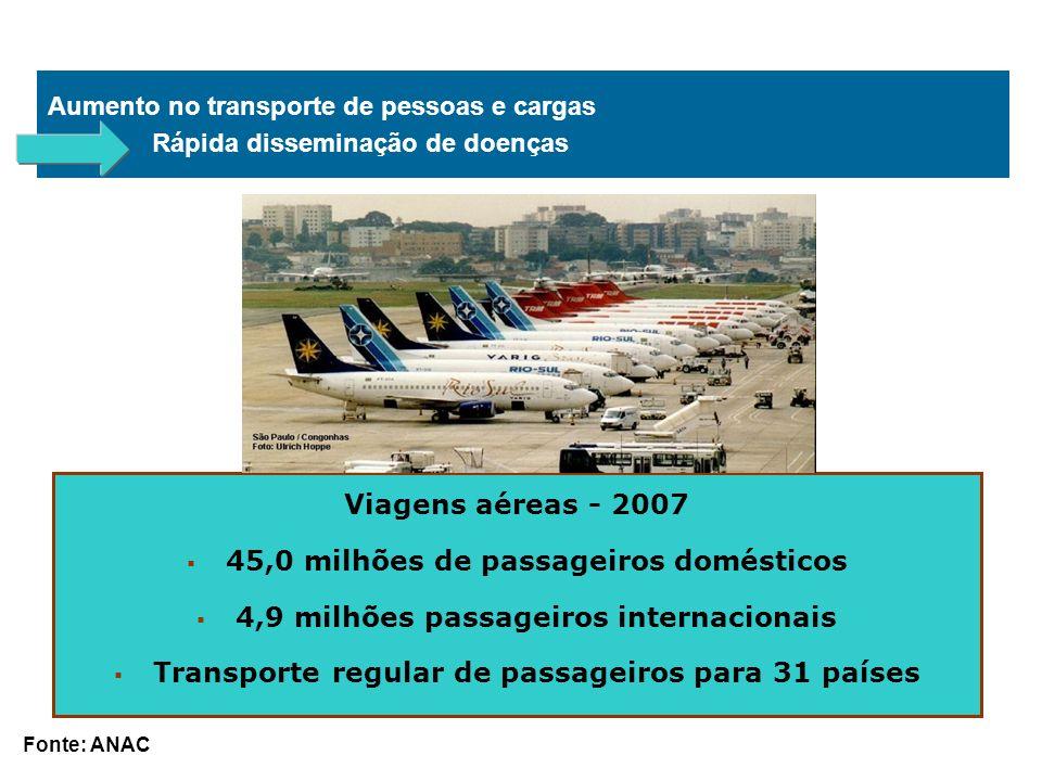 Aumento no transporte de pessoas e cargas Rápida disseminação de doenças Viagens aéreas - 2007 45,0 milhões de passageiros domésticos 4,9 milhões pass