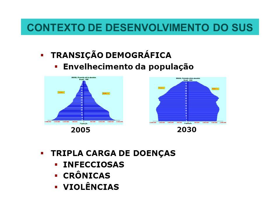 TRANSIÇÃO DEMOGRÁFICA Envelhecimento da população TRIPLA CARGA DE DOENÇAS INFECCIOSAS CRÔNICAS VIOLÊNCIAS 2005 2030 CONTEXTO DE DESENVOLVIMENTO DO SUS