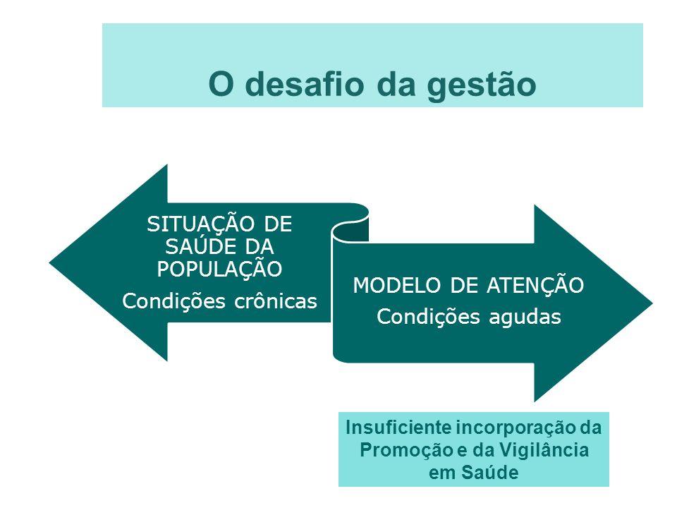 O desafio da gestão SITUAÇÃO DE SAÚDE DA POPULAÇÃO Condições crônicas MODELO DE ATENÇÃO Condições agudas Insuficiente incorporação da Promoção e da Vi