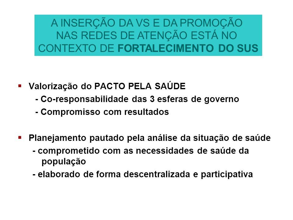 Valorização do PACTO PELA SAÚDE - Co-responsabilidade das 3 esferas de governo - Compromisso com resultados Planejamento pautado pela análise da situa