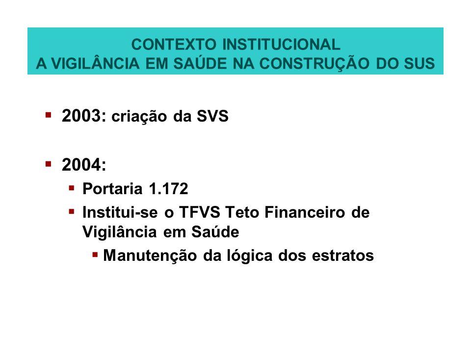 2003: criação da SVS 2004: Portaria 1.172 Institui-se o TFVS Teto Financeiro de Vigilância em Saúde Manutenção da lógica dos estratos CONTEXTO INSTITU