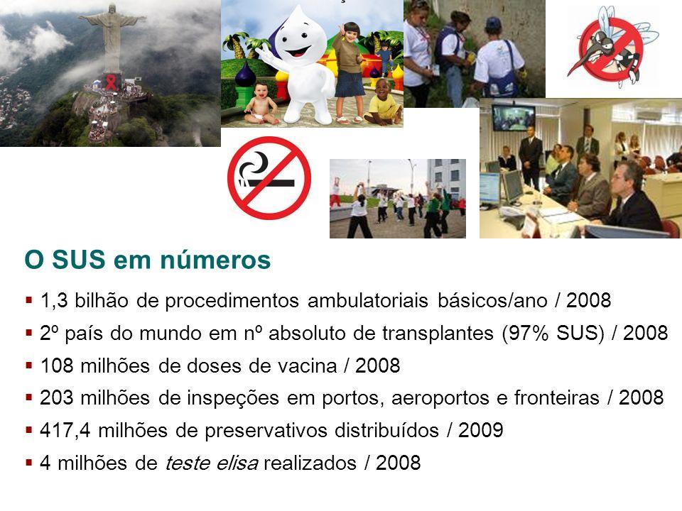 O SUS em números 1,3 bilhão de procedimentos ambulatoriais básicos/ano / 2008 2º país do mundo em nº absoluto de transplantes (97% SUS) / 2008 108 mil