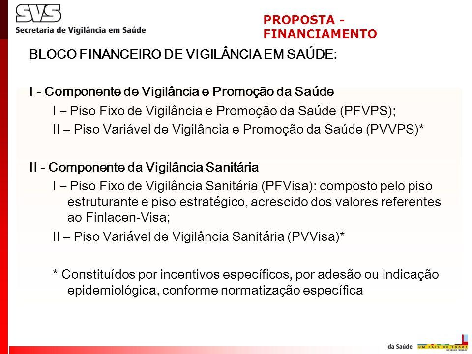 BLOCO FINANCEIRO DE VIGILÂNCIA EM SAÚDE: I - Componente de Vigilância e Promoção da Saúde I – Piso Fixo de Vigilância e Promoção da Saúde (PFVPS); II