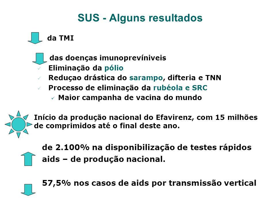 SUS - Alguns resultados da TMI das doenças imunoprevíniveis Eliminação da pólio Reduçao drástica do sarampo, difteria e TNN Processo de eliminação da