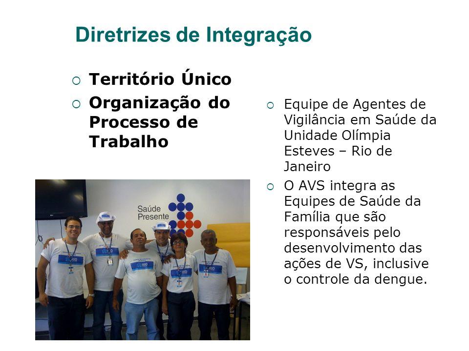 Diretrizes de Integração Território Único Organização do Processo de Trabalho Equipe de Agentes de Vigilância em Saúde da Unidade Olímpia Esteves – Ri