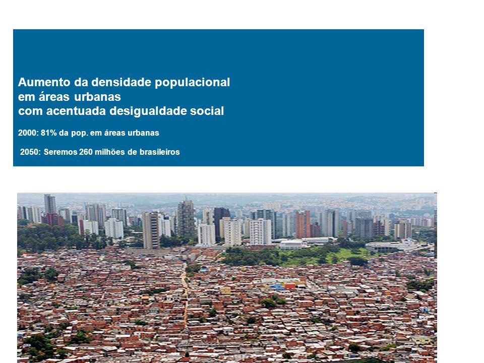 Aumento da densidade populacional em áreas urbanas com acentuada desigualdade social 2000: 81% da pop. em áreas urbanas 2050: Seremos 260 milhões de b