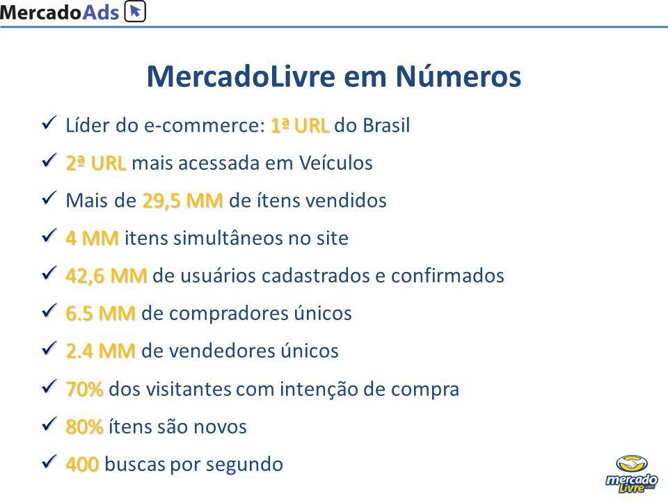 MercadoLivre em Números 1ª URL Líder do e-commerce: 1ª URL do Brasil 2ª URL 2ª URL mais acessada em Veículos 29,5 MM Mais de 29,5 MM de ítens vendidos