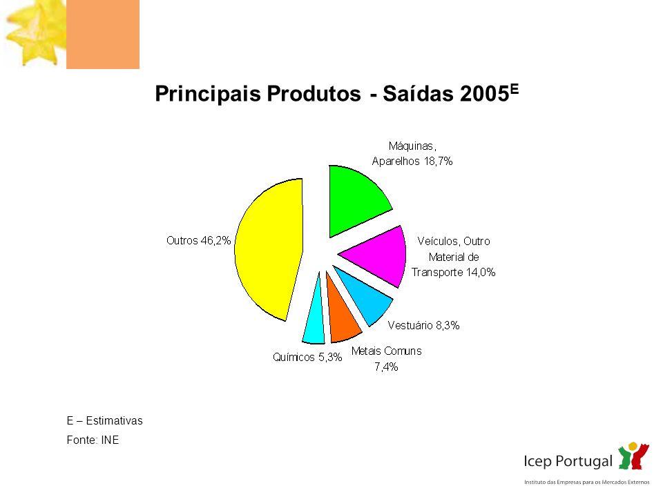 Principais Produtos - Saídas 2005 E E – Estimativas Fonte: INE