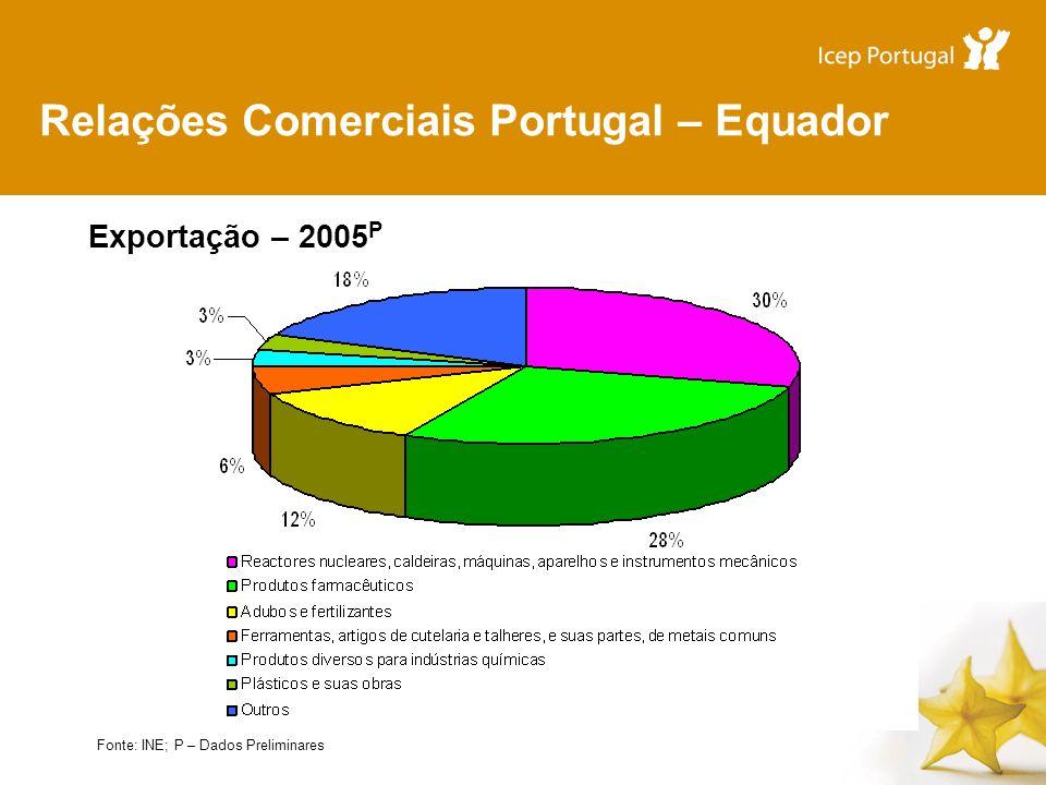Relações Comerciais Portugal – Equador Exportação – 2005 P Fonte: INE; P – Dados Preliminares