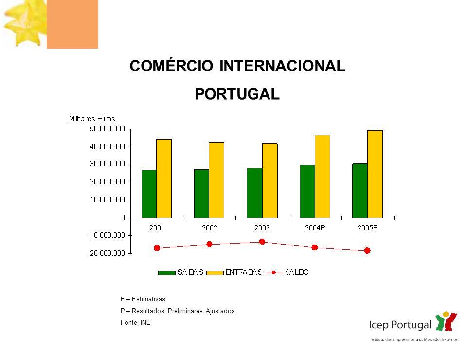 COMÉRCIO INTERNACIONAL PORTUGAL E – Estimativas P – Resultados Preliminares Ajustados Fonte: INE