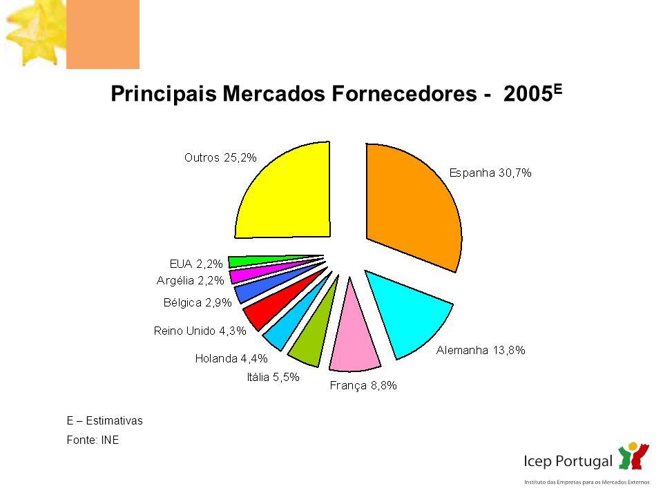 Principais Mercados Clientes – 2005 E E – Estimativas Fonte: INE