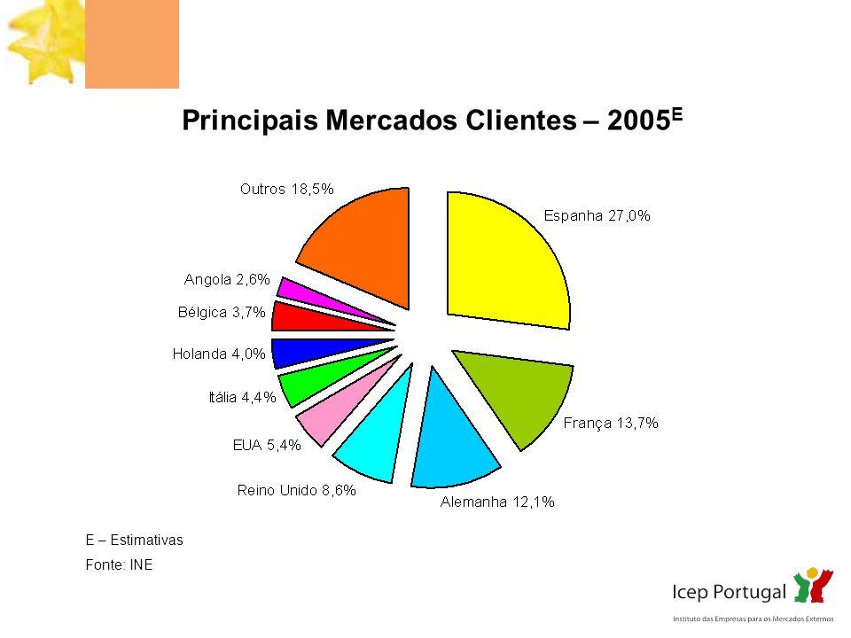 Principais Produtos - Entradas 2005 E E – Estimativas Fonte: INE