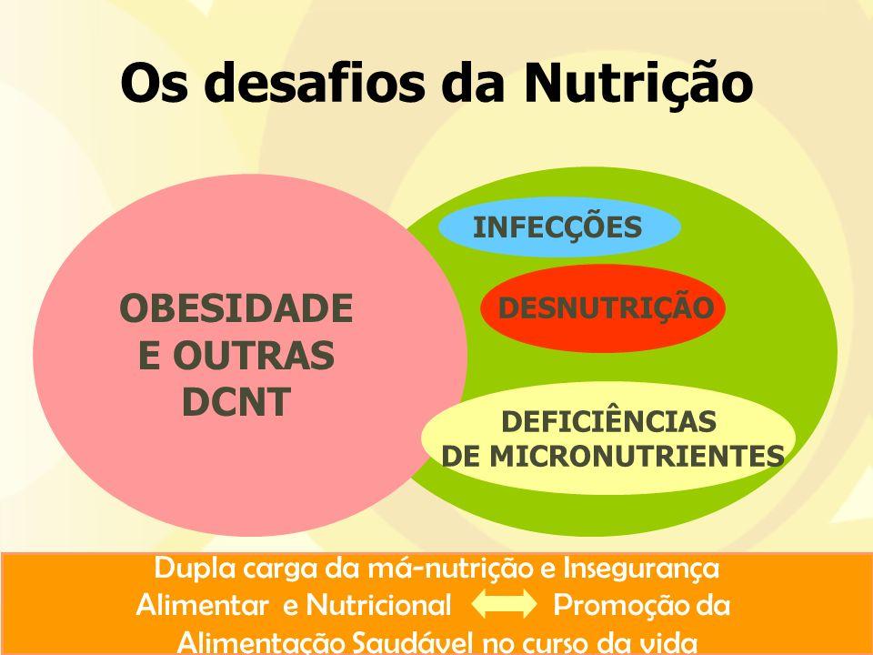 Os desafios da Nutrição Dupla carga da má-nutrição e Insegurança Alimentar e Nutricional Promoção da Alimentação Saudável no curso da vida DESNUTRIÇÃO