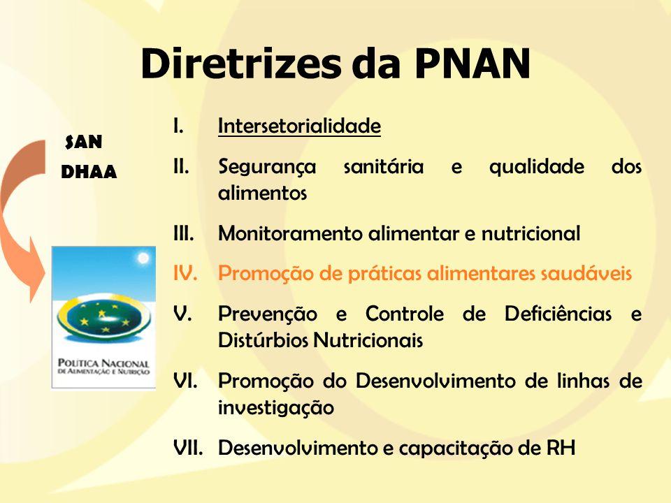Diretrizes da PNAN I.Intersetorialidade II.Segurança sanitária e qualidade dos alimentos III.Monitoramento alimentar e nutricional IV.Promoção de prát