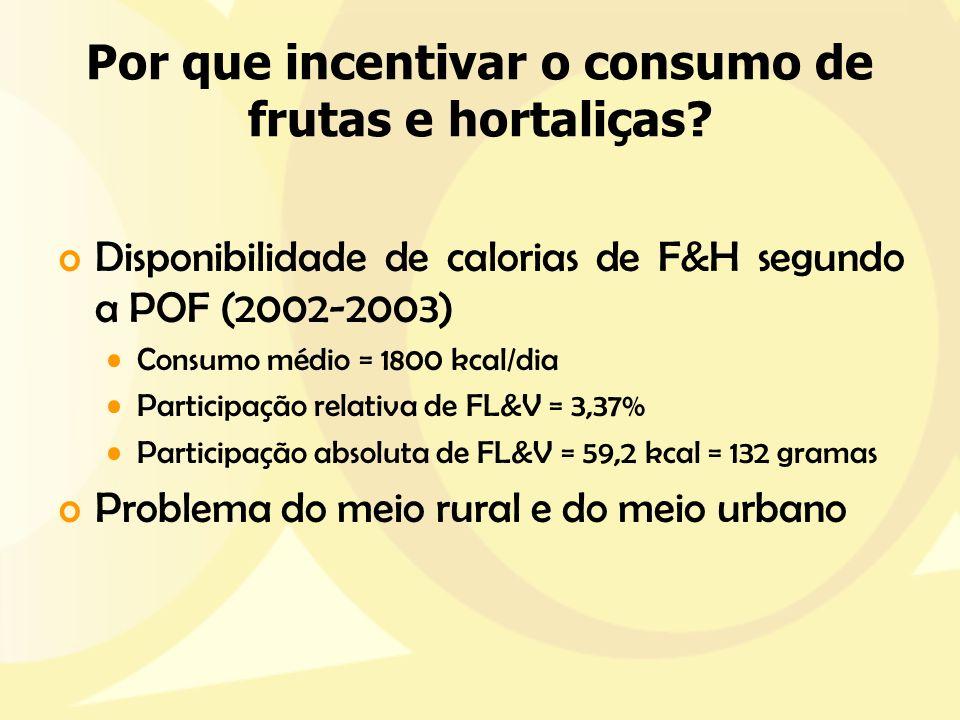 Por que incentivar o consumo de frutas e hortaliças? oDisponibilidade de calorias de F&H segundo a POF (2002-2003) Consumo médio = 1800 kcal/dia Parti