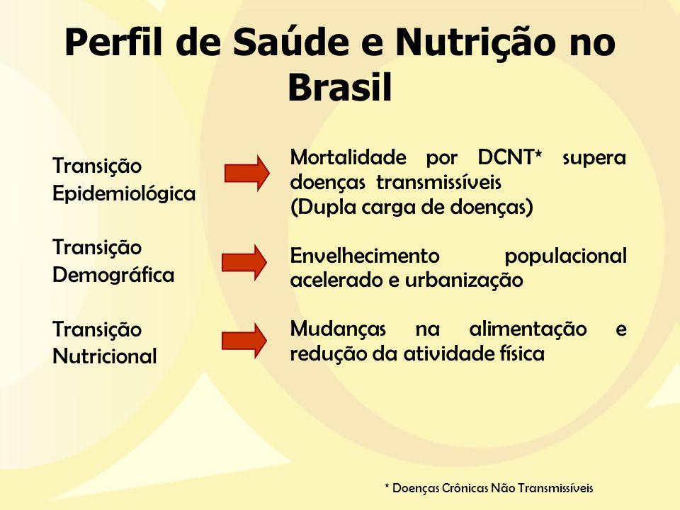 Perfil de Saúde e Nutrição no Brasil Transição Epidemiológica Transição Demográfica Transição Nutricional Mortalidade por DCNT* supera doenças transmi