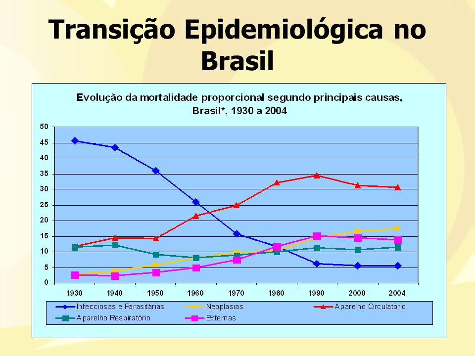 Transição Epidemiológica no Brasil