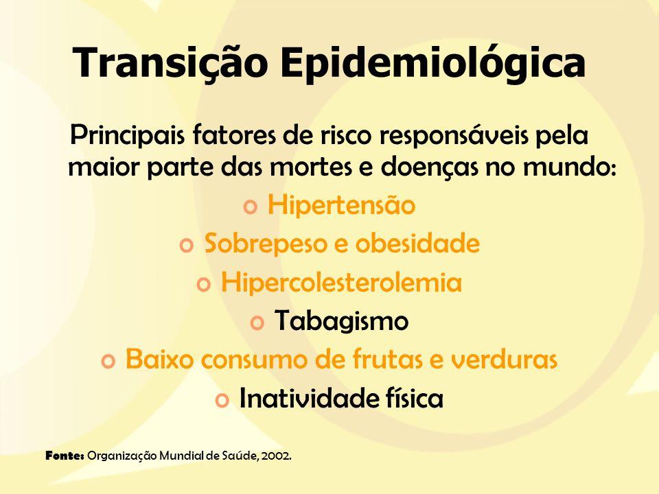 Transição Epidemiológica Principais fatores de risco responsáveis pela maior parte das mortes e doenças no mundo: oHipertensão oSobrepeso e obesidade