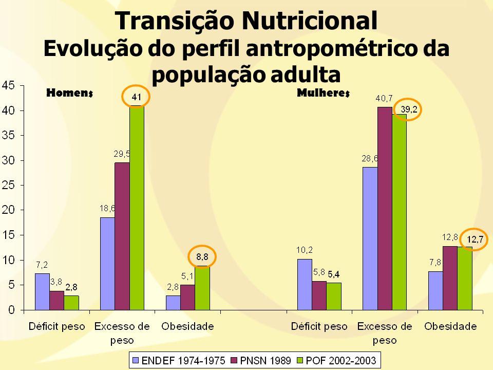 Transição Nutricional Resultados PNDS 2006 oMenores de 5 anos: Déficit altura-idade: 7,0% Centro-oeste: 5,6% Excesso de peso-altura: 6,6% Centro-oeste: 7,0% oMulheres em idade fértil: Déficit de peso: 3,5% Excesso de peso: 43% Centro-oeste: 45,1% Obesidade: 16% Centro-oeste: 15,1%