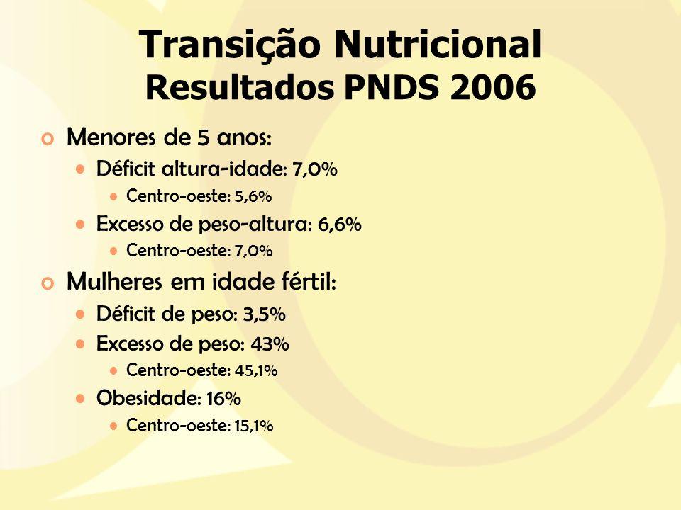 Transição Nutricional Resultados PNDS 2006 oMenores de 5 anos: Déficit altura-idade: 7,0% Centro-oeste: 5,6% Excesso de peso-altura: 6,6% Centro-oeste