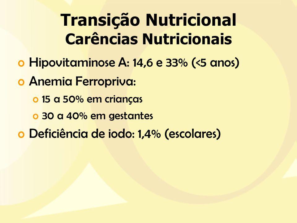 Transição Nutricional Carências Nutricionais oHipovitaminose A: 14,6 e 33% (<5 anos) oAnemia Ferropriva: o15 a 50% em crianças o30 a 40% em gestantes