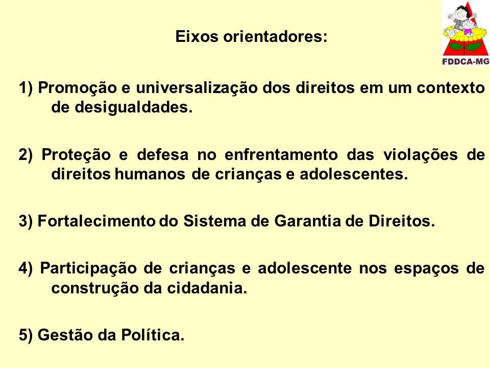 Eixos orientadores: 1) Promoção e universalização dos direitos em um contexto de desigualdades. 2) Proteção e defesa no enfrentamento das violações de
