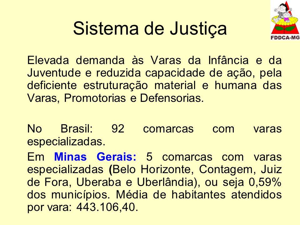 Sistema de Justiça Elevada demanda às Varas da Infância e da Juventude e reduzida capacidade de ação, pela deficiente estruturação material e humana das Varas, Promotorias e Defensorias.