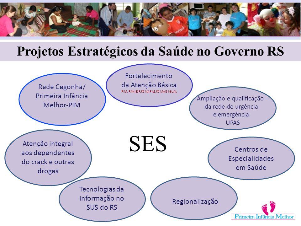 Projetos Estratégicos da Saúde no Governo RS Fortalecimento da Atenção Básica PIM, PAN,ESF,RS NA PAZ,RS MAIS IGUAL Centros de Especialidades em Saúde