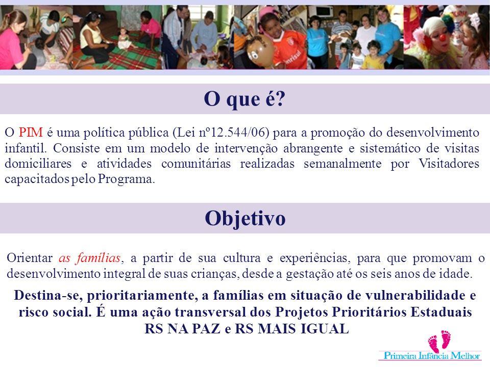 O que é? O PIM é uma política pública (Lei nº12.544/06) para a promoção do desenvolvimento infantil. Consiste em um modelo de intervenção abrangente e