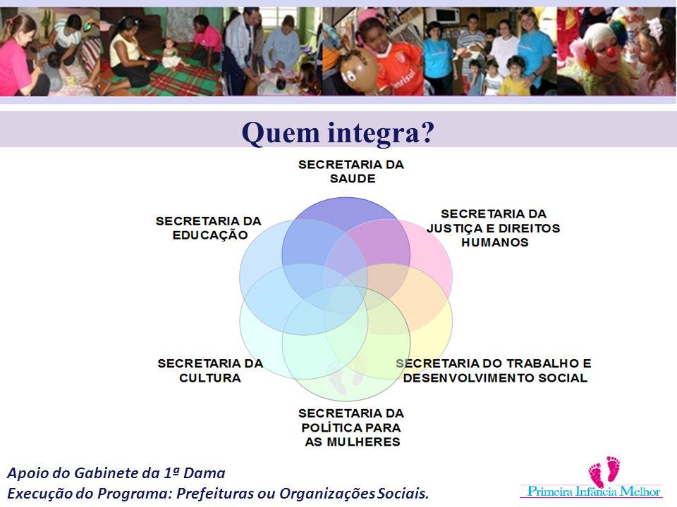 Quem integra? Apoio do Gabinete da 1ª Dama Execução do Programa: Prefeituras ou Organizações Sociais.