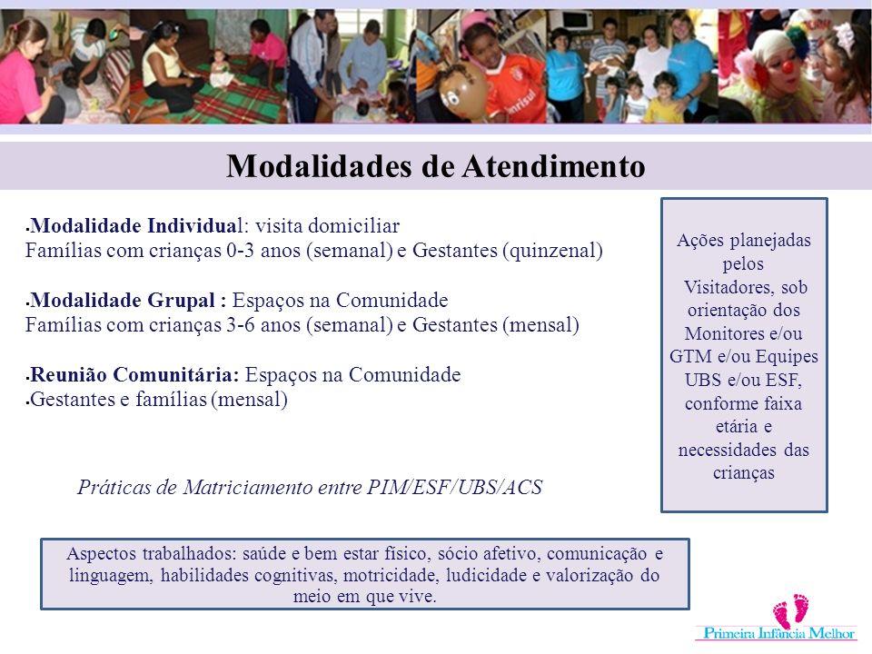 Modalidade Individual: visita domiciliar Famílias com crianças 0-3 anos (semanal) e Gestantes (quinzenal) Modalidade Grupal : Espaços na Comunidade Fa
