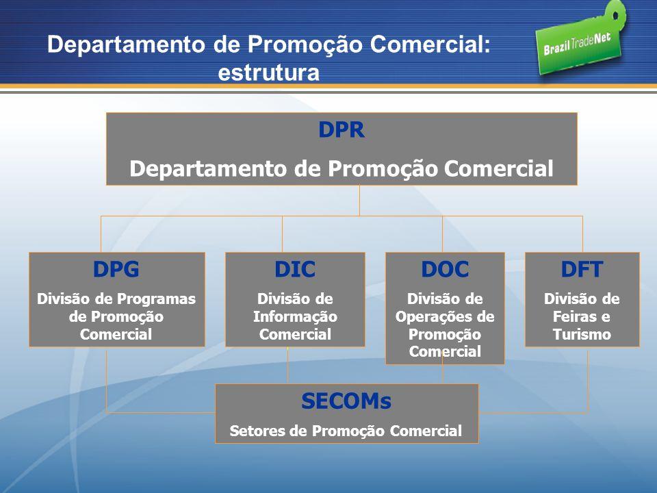 DPR Departamento de Promoção Comercial DPG Divisão de Programas de Promoção Comercial DIC Divisão de Informação Comercial DFT Divisão de Feiras e Turismo DOC Divisão de Operações de Promoção Comercial SECOMs Setores de Promoção Comercial Departamento de Promoção Comercial: estrutura