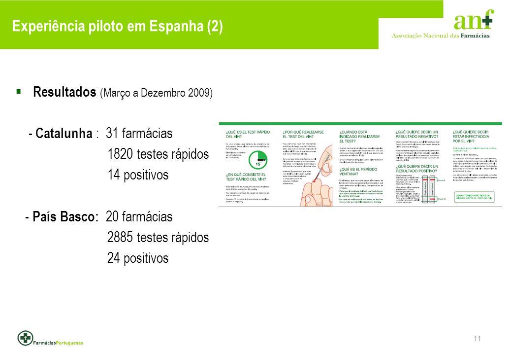 11 Experiência piloto em Espanha (2) Resultados (Março a Dezembro 2009) - Catalunha : 31 farmácias 1820 testes rápidos 14 positivos - País Basco: 20 farmácias 2885 testes rápidos 24 positivos