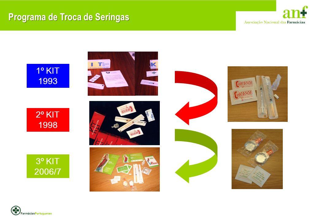 Programa de Troca de Seringas 1º KIT 1993 2º KIT 1998 3º KIT 2006/7