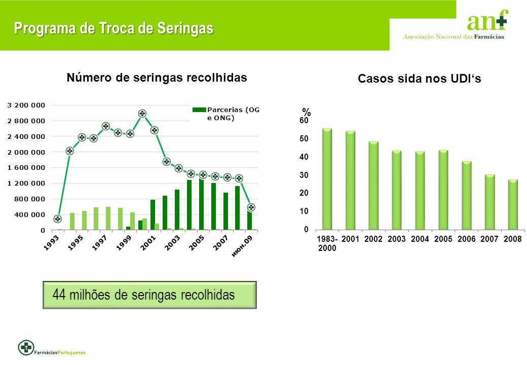 Programa de Troca de Seringas 44 milhões de seringas recolhidas Casos sida nos UDIs