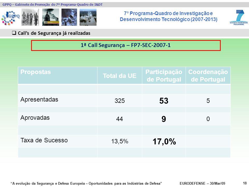 7º Programa-Quadro de Investigação e Desenvolvimento Tecnológico (2007-2013) GPPQ – Gabinete de Promoção do 7º Programa-Quadro de I&DT A evolução da Segurança e Defesa Europeia – Oportunidades para as Indústrias de Defesa EURODEFENSE – 30/Mar/09 Propostas Total da UE Participação de Portugal Coordenação de Portugal Apresentadas 325 53 5 Aprovadas 44 9 0 Taxa de Sucesso 13,5% 17,0% 18 Calls de Segurança já realizadas 1ª Call Segurança – FP7-SEC-2007-1